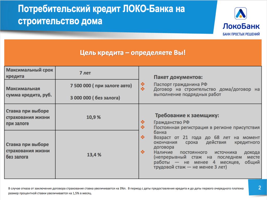 процентная ставка строительства частного дома